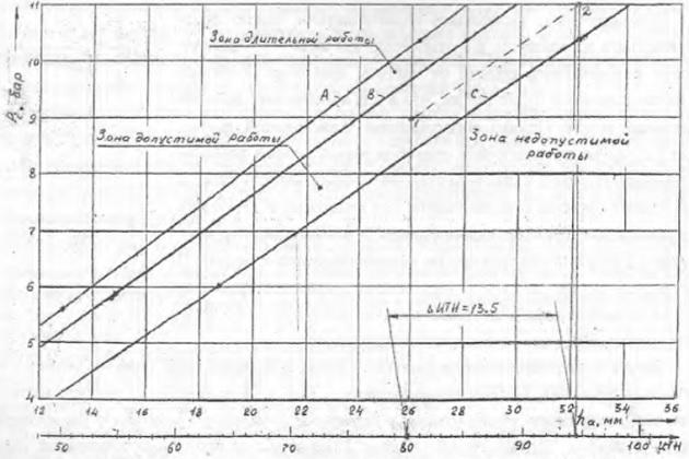Диагностические кривые