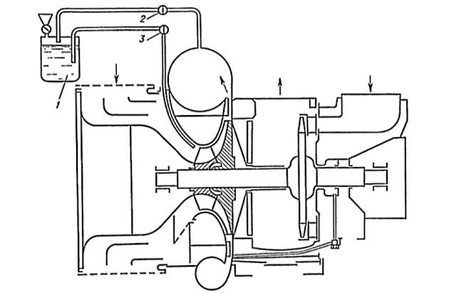 Промывание проточной части