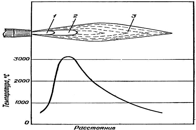 Строение кислородно-ацетиленового пламени