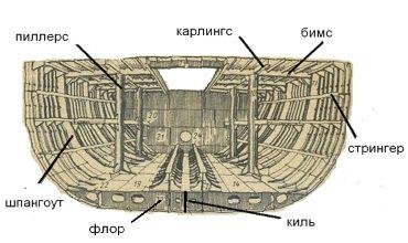 Конструкция и расчет бортовых перекрытий
